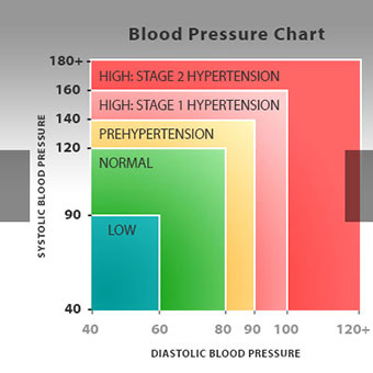 low-blood-pressure-s3-blood-pressure-chart