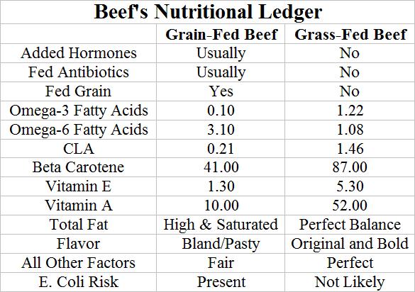 Beefsnutrutional